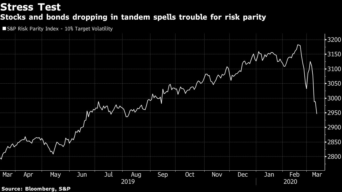 Risk Parity Trade Made Famous by Ray Dalio Is Now Ringing Alarms