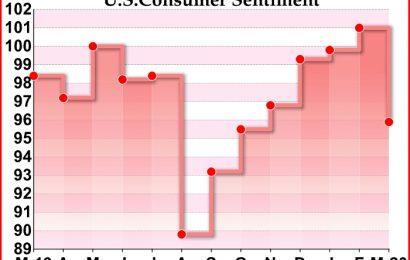 U.S. Consumer Sentiment Shows Relatively Modest Drop Amid Coronavirus Fears