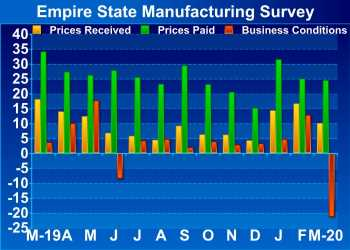 New York Manufacturing Activity Unexpectedly Contracts In March