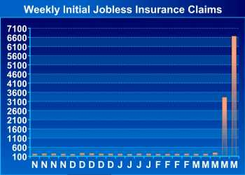 U.S. Initial Jobless Claims Spike To New Record High