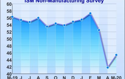 U.S. Service Sector Index Rebounds From Eleven-Year Low In May