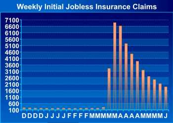 U.S. Weekly Jobless Claims Drop Less Than Expected To 1.877 Million