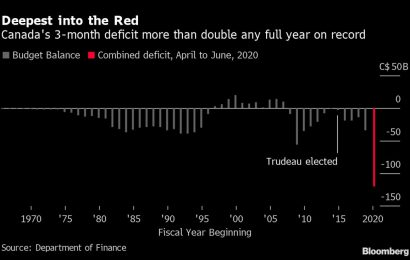 Trudeau's Deficit Balloons With Income Support Smashing Records
