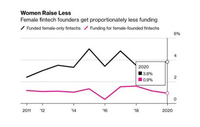 Female Founders Lose Out on Capital Piling Into Fintechs