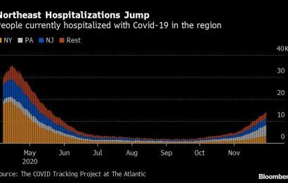 Northeast Has Worst Momentum in U.S. Covid Hospitalization Surge