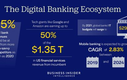 DIGITAL BANKING ECOSYSTEM: These are the key companies, strategies, and investments banks are making for digital transformation in 2020