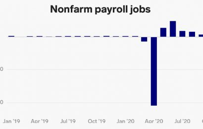 US economy misses forecasts, adds 245,000 jobs in November as unemployment falls to 6.7%