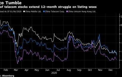China ADRs Fall as U.S. Ramps Up Pressure on Delisting Effort
